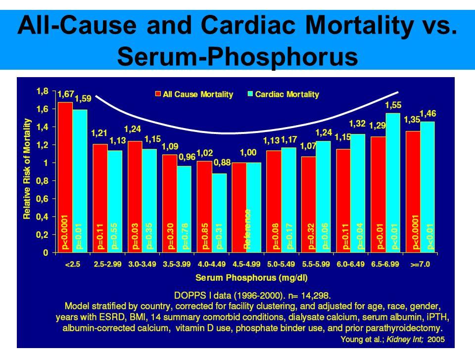 All-Cause and Cardiac Mortality vs.