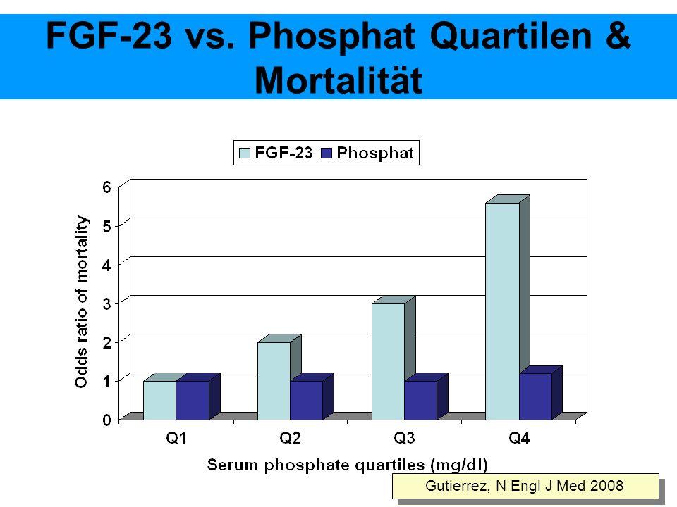 FGF-23 vs. Phosphat Quartilen & Mortalität Gutierrez, N Engl J Med 2008