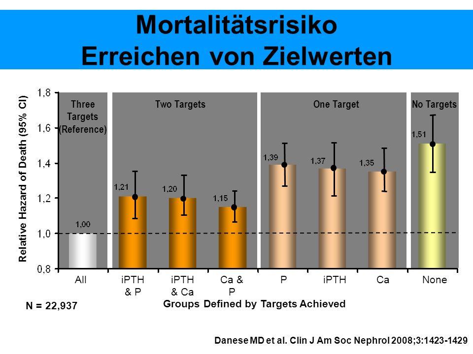 Mortalitätsrisiko Erreichen von Zielwerten Danese MD et al. Clin J Am Soc Nephrol 2008;3:1423-1429 iPTH & Ca Ca & P PiPTHCaNoneAlliPTH & P Groups Defi