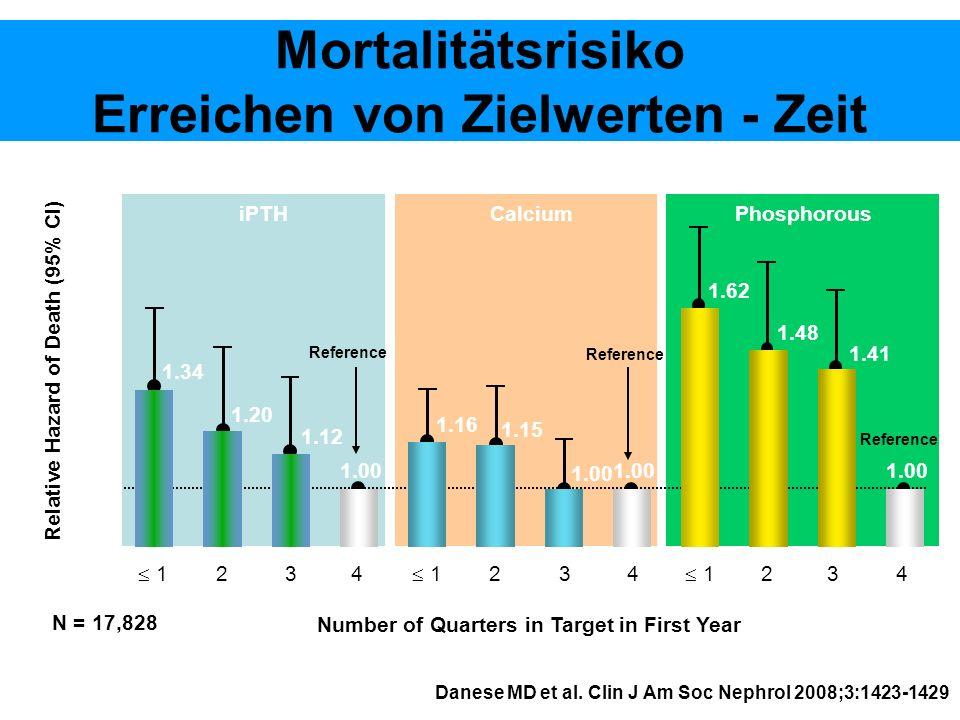 Mortalitätsrisiko Erreichen von Zielwerten - Zeit Danese MD et al. Clin J Am Soc Nephrol 2008;3:1423-1429 Relative Hazard of Death (95% CI) 1 234 1 23