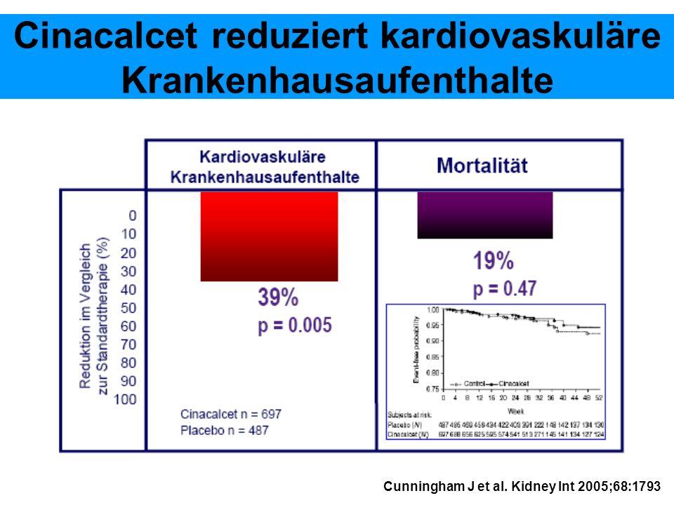 Cinacalcet reduziert kardiovaskuläre Krankenhausaufenthalte Cunningham J et al. Kidney Int 2005;68:1793