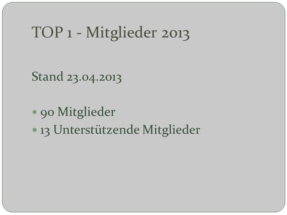TOP 1 - Mitglieder 2013 Stand 23.04.2013 90 Mitglieder 13 Unterstützende Mitglieder