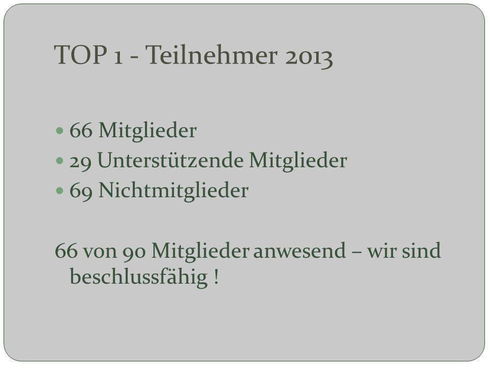 TOP 1 - Teilnehmer 2013 66 Mitglieder 29 Unterstützende Mitglieder 69 Nichtmitglieder 66 von 90 Mitglieder anwesend – wir sind beschlussfähig !