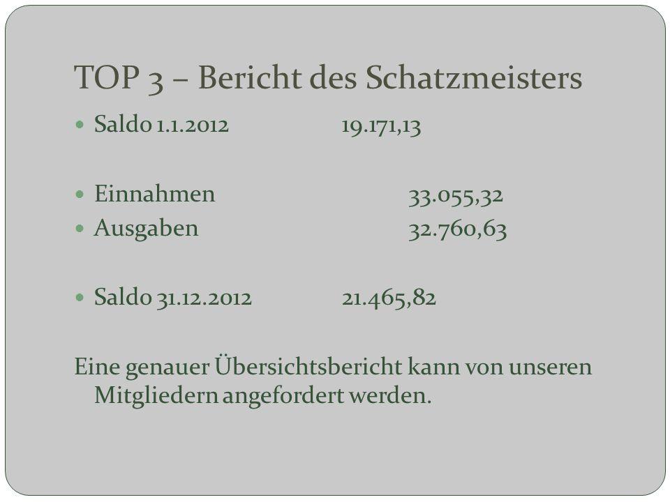 TOP 3 – Bericht des Schatzmeisters Saldo 1.1.2012 19.171,13 Einnahmen33.055,32 Ausgaben32.760,63 Saldo 31.12.201221.465,82 Eine genauer Übersichtsberi