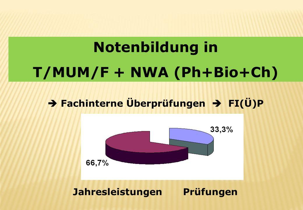 Notenbildung in T/MUM/F + NWA (Ph+Bio+Ch) Fachinterne Überprüfungen FI(Ü)P JahresleistungenPrüfungen