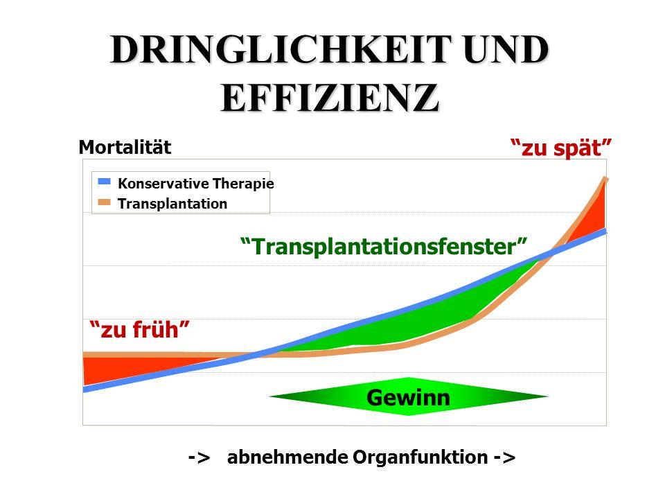 DRINGLICHKEIT UND EFFIZIENZ -> abnehmende Organfunktion -> Mortalität Konservative Therapie Transplantation Gewinn zu früh zu spät Transplantationsfen