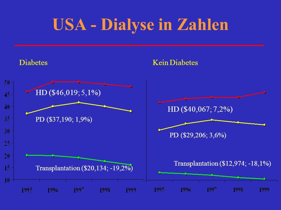 USA - Dialyse in Zahlen Diabetes HD ($46,019; 5,1%) PD ($37,190; 1,9%) Transplantation ($20,134; -19,2%) HD ($40,067; 7,2%) PD ($29,206; 3,6%) Transpl