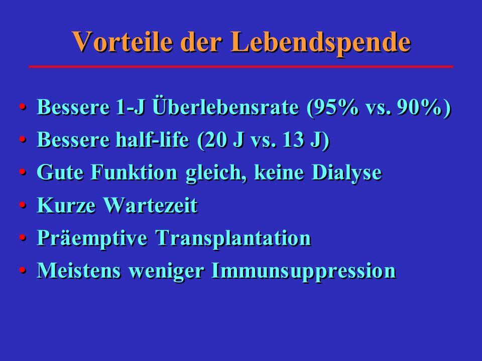Vorteile der Lebendspende Bessere 1-J Überlebensrate (95% vs. 90%) Bessere half-life (20 J vs. 13 J) Gute Funktion gleich, keine Dialyse Kurze Warteze