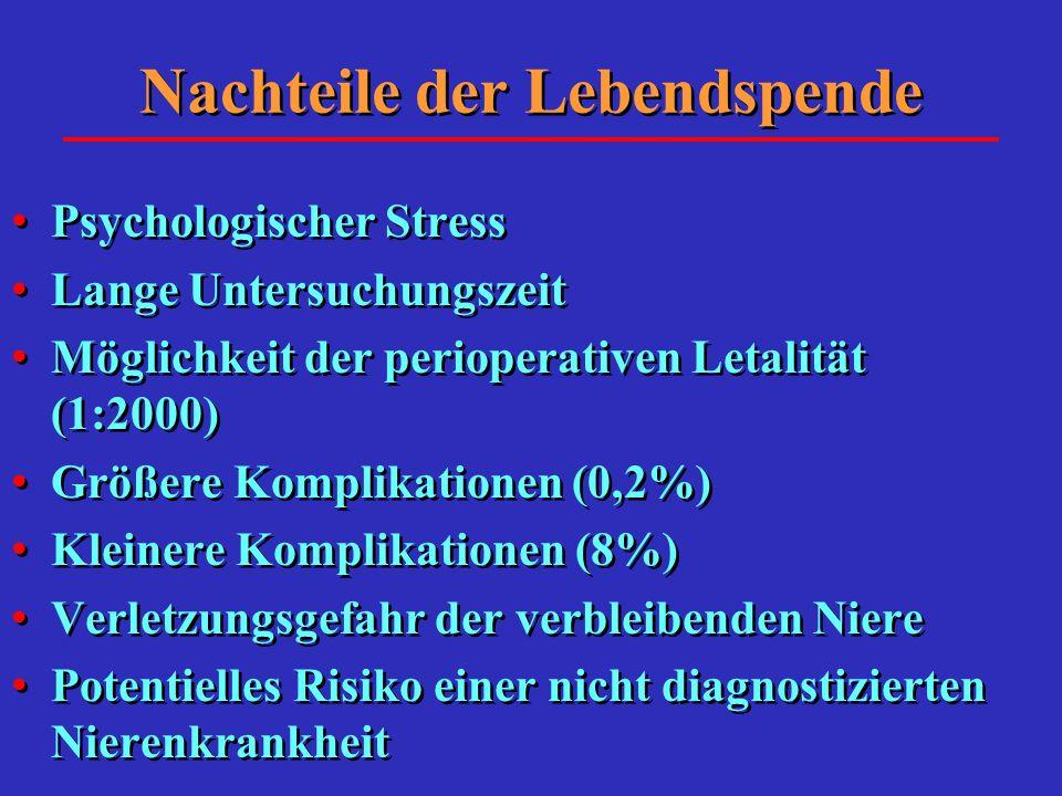 Nachteile der Lebendspende Psychologischer Stress Lange Untersuchungszeit Möglichkeit der perioperativen Letalität (1:2000) Größere Komplikationen (0,