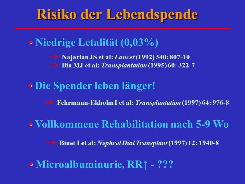 Risiko der Lebendspende Niedrige Letalität (0,03%) Najarian JS et al: Lancet (1992) 340: 807-10 Bia MJ et al: Transplantation (1995) 60: 322-7 Die Spe