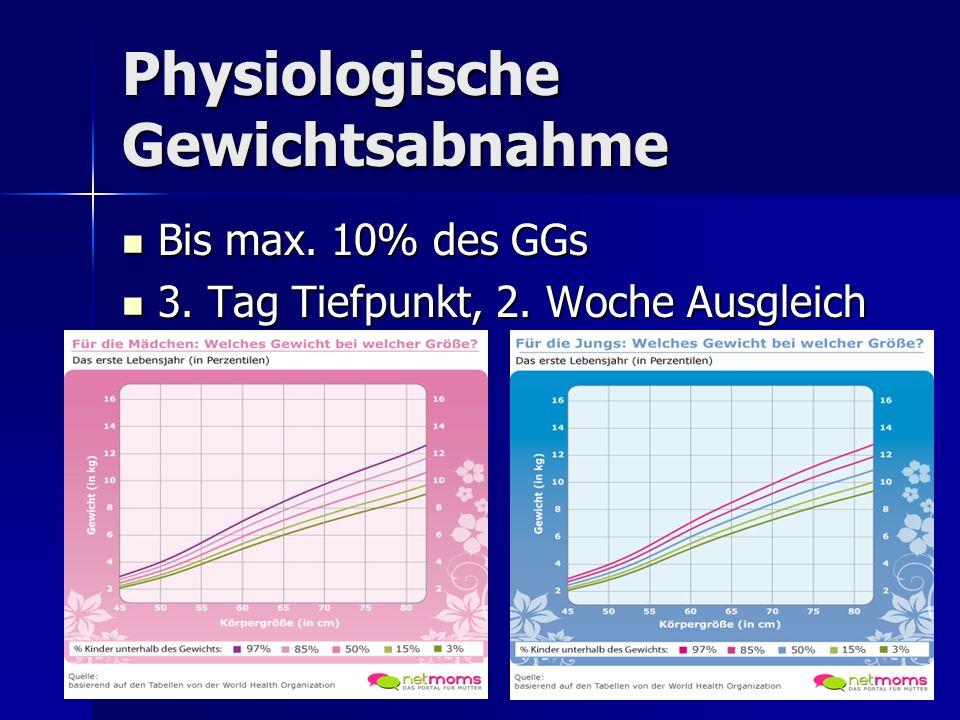 Physiologische Gewichtsabnahme Bis max. 10% des GGs Bis max. 10% des GGs 3. Tag Tiefpunkt, 2. Woche Ausgleich 3. Tag Tiefpunkt, 2. Woche Ausgleich