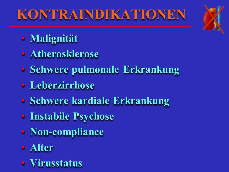 KONTRAINDIKATIONEN Malignität Malignität Atherosklerose Atherosklerose Schwere pulmonale Erkrankung Schwere pulmonale Erkrankung Leberzirrhose Leberzirrhose Schwere kardiale Erkrankung Schwere kardiale Erkrankung Instabile Psychose Instabile Psychose Non-compliance Non-compliance Alter Alter Virusstatus Virusstatus Malignität Malignität Atherosklerose Atherosklerose Schwere pulmonale Erkrankung Schwere pulmonale Erkrankung Leberzirrhose Leberzirrhose Schwere kardiale Erkrankung Schwere kardiale Erkrankung Instabile Psychose Instabile Psychose Non-compliance Non-compliance Alter Alter Virusstatus Virusstatus
