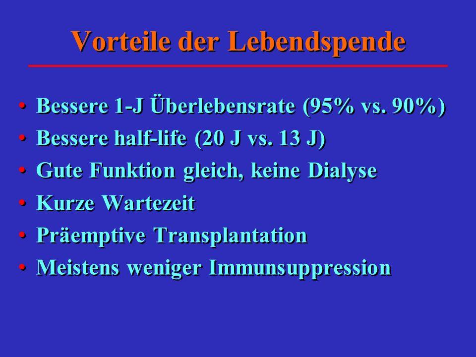 Vorteile der Lebendspende Bessere 1-J Überlebensrate (95% vs.