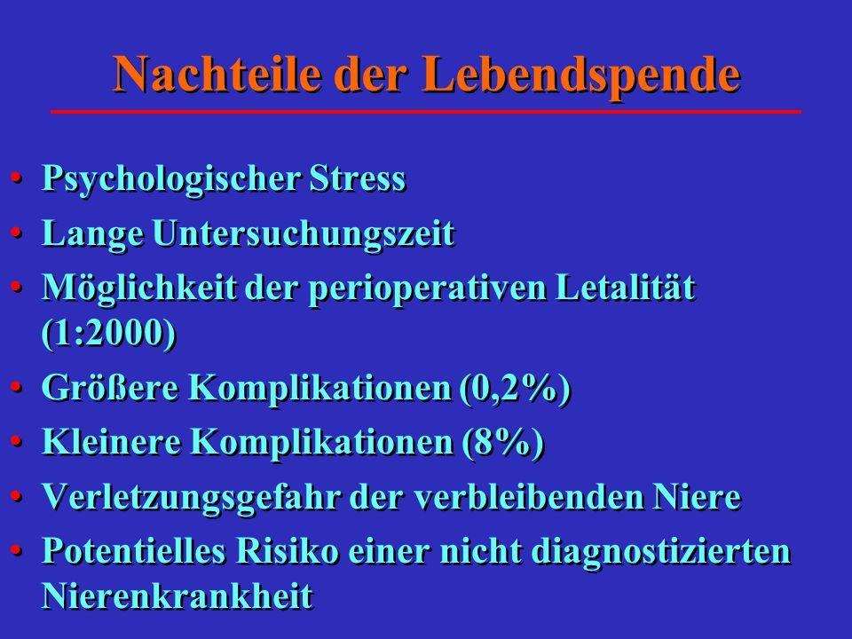 Nachteile der Lebendspende Psychologischer Stress Lange Untersuchungszeit Möglichkeit der perioperativen Letalität (1:2000) Größere Komplikationen (0,2%) Kleinere Komplikationen (8%) Verletzungsgefahr der verbleibenden Niere Potentielles Risiko einer nicht diagnostizierten Nierenkrankheit Psychologischer Stress Lange Untersuchungszeit Möglichkeit der perioperativen Letalität (1:2000) Größere Komplikationen (0,2%) Kleinere Komplikationen (8%) Verletzungsgefahr der verbleibenden Niere Potentielles Risiko einer nicht diagnostizierten Nierenkrankheit