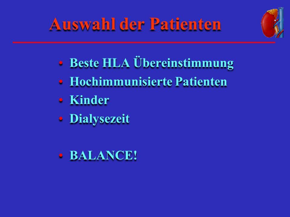 Auswahl der Patienten Beste HLA Übereinstimmung Hochimmunisierte Patienten Kinder Dialysezeit BALANCE.