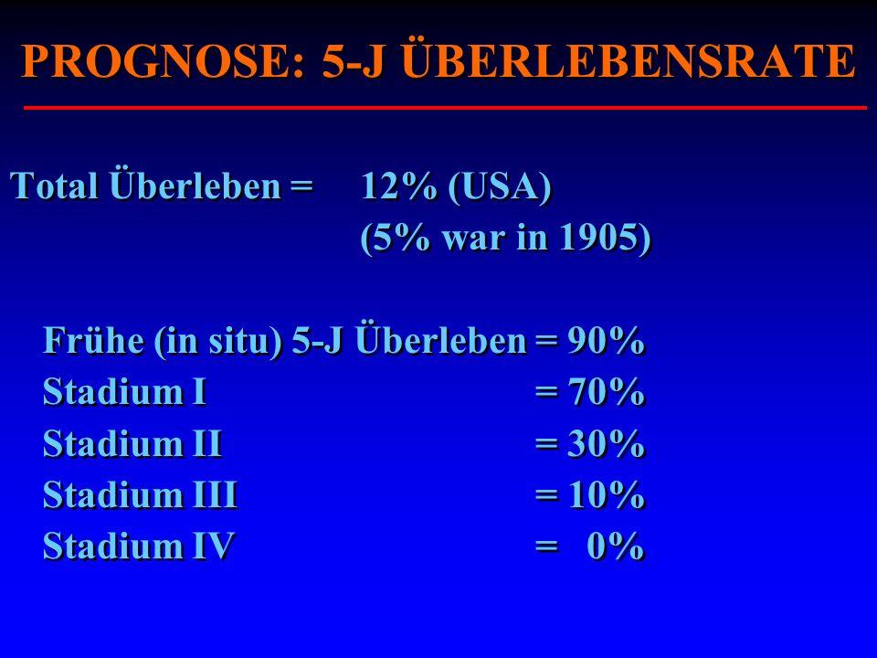 PROGNOSE: 5-J ÜBERLEBENSRATE Total Überleben =12% (USA) (5% war in 1905) Frühe (in situ) 5-J Überleben= 90% Stadium I= 70% Stadium II= 30% Stadium III