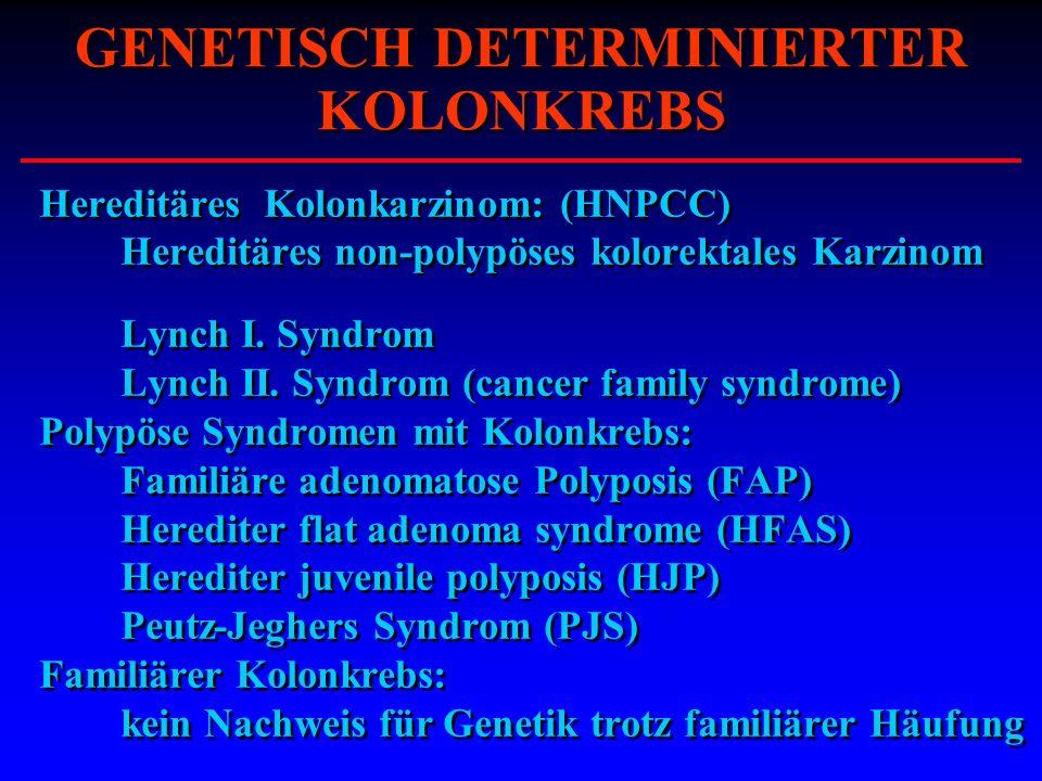 GENETISCH DETERMINIERTER KOLONKREBS Hereditäres Kolonkarzinom: (HNPCC) Hereditäres non-polypöses kolorektales Karzinom Lynch I. Syndrom Lynch II. Synd