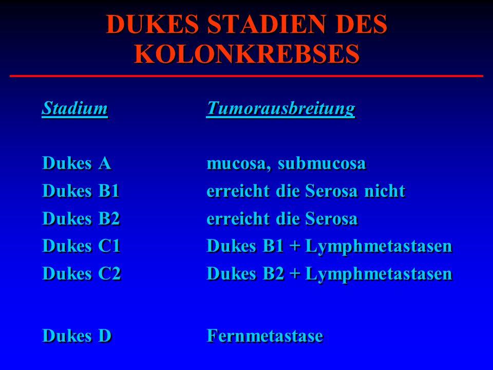 DUKES STADIEN DES KOLONKREBSES StadiumTumorausbreitung Dukes Amucosa, submucosa Dukes B1erreicht die Serosa nicht Dukes B2erreicht die Serosa Dukes C1
