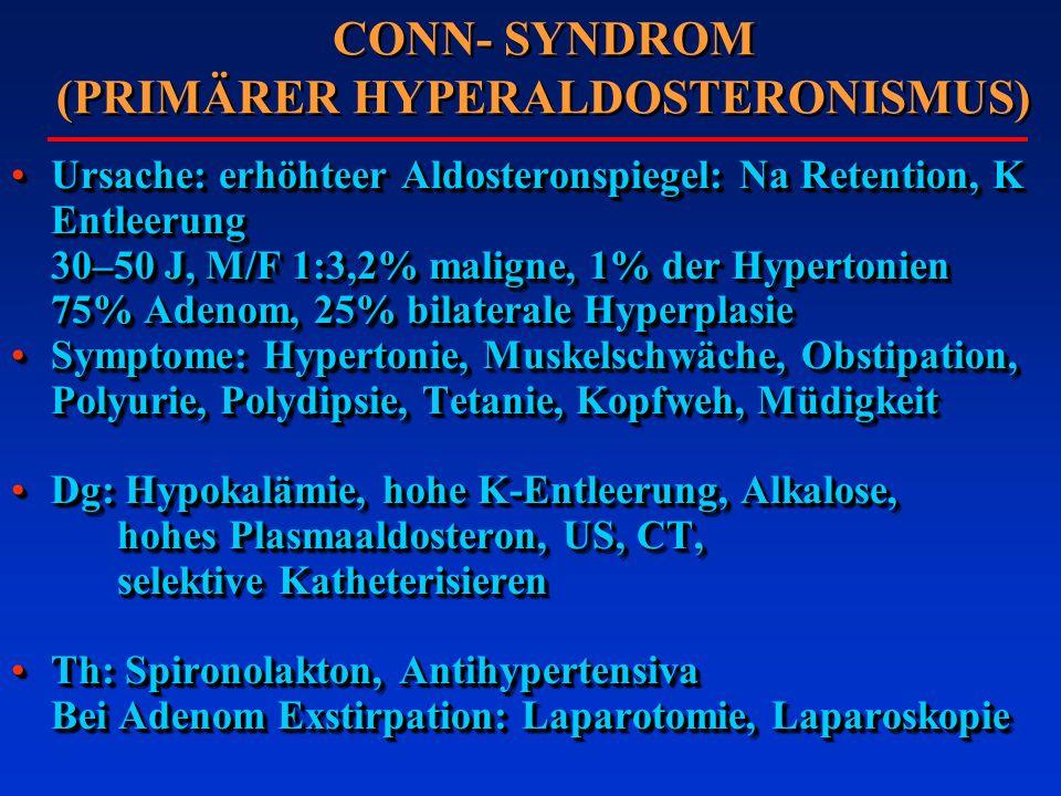 CONN- SYNDROM (PRIMÄRER HYPERALDOSTERONISMUS) Ursache: erhöhteer Aldosteronspiegel: Na Retention, K Entleerung 30–50 J, M/F 1:3,2% maligne, 1% der Hyp