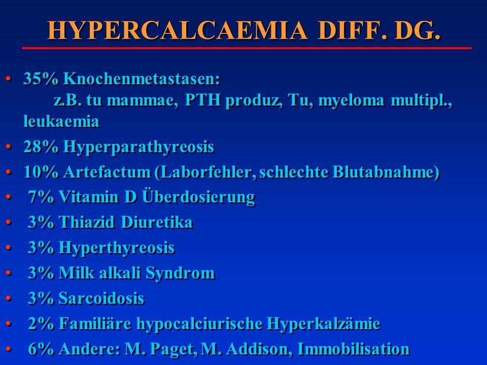 HYPERCALCAEMIA DIFF. DG. 35% Knochenmetastasen: z.B. tu mammae, PTH produz, Tu, myeloma multipl., leukaemia 28% Hyperparathyreosis 10% Artefactum (Lab