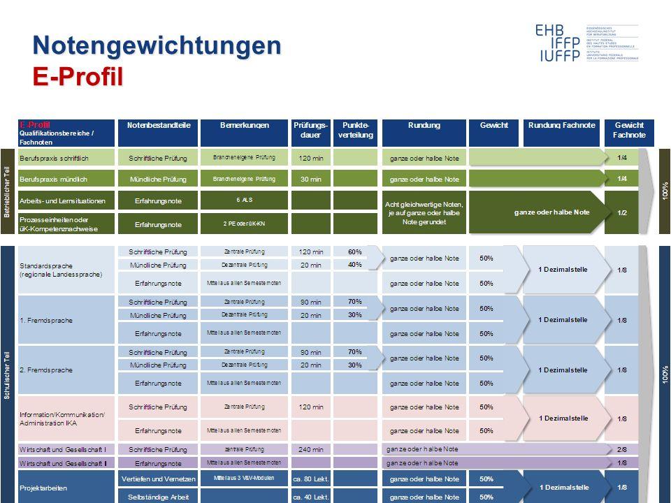 22.11.2011 Weiterbildung BiVo 2012 16 Roland Hohl / Patrick Lachenmeier Notengewichtungen E-Profil