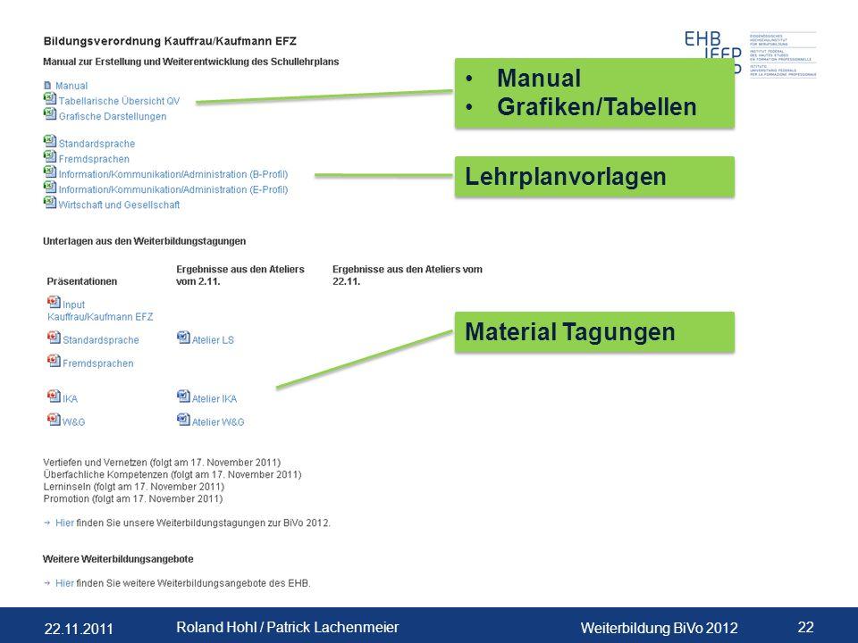 22.11.2011 Weiterbildung BiVo 2012 22 Roland Hohl / Patrick Lachenmeier Manual Grafiken/Tabellen Manual Grafiken/Tabellen Lehrplanvorlagen Material Tagungen