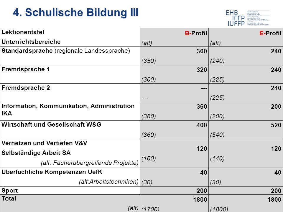 22.11.2011 Weiterbildung BiVo 2012 30 Roland Hohl / Patrick Lachenmeier Lektionentafel Unterrichtsbereiche B-Profil (alt) E-Profil (alt) Standardsprache (regionale Landessprache) 360 (350) 240 (240) Fremdsprache 1 320 (300) 240 (225) Fremdsprache 2 --- 240 (225) Information, Kommunikation, Administration IKA 360 (360) 200 (200) Wirtschaft und Gesellschaft W&G 400 (360) 520 (540) Vernetzen und Vertiefen V&V Selbständige Arbeit SA (alt: Fächerübergreifende Projekte) 120 (100) 120 (140) Überfachliche Kompetenzen UefK (alt:Arbeitstechniken) 40 (30) 40 (30) Sport 200 Total (alt) 1800 (1700) 1800 (1800) 4.