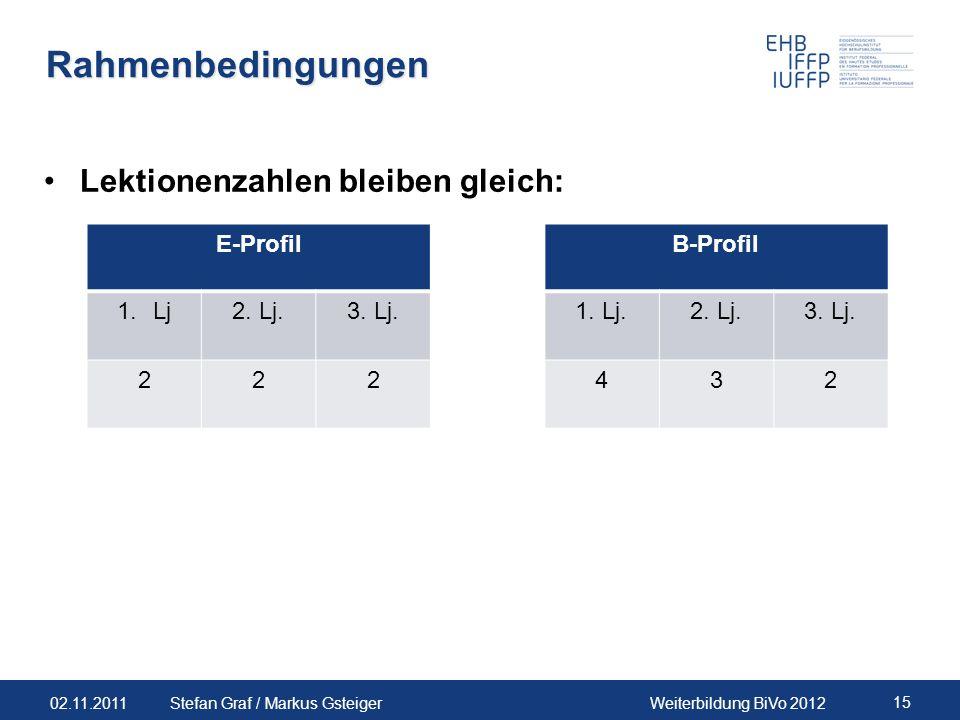 02.11.2011Weiterbildung BiVo 2012 15 Stefan Graf / Markus Gsteiger Rahmenbedingungen Lektionenzahlen bleiben gleich: E-ProfilB-Profil 1.Lj2. Lj.3. Lj.
