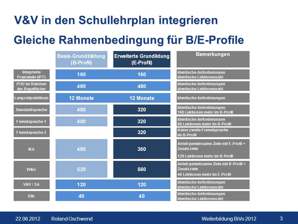 22.06.2012Weiterbildung BiVo 2012 3 Roland Gschwend V&V in den Schullehrplan integrieren Gleiche Rahmenbedingung für B/E-Profile