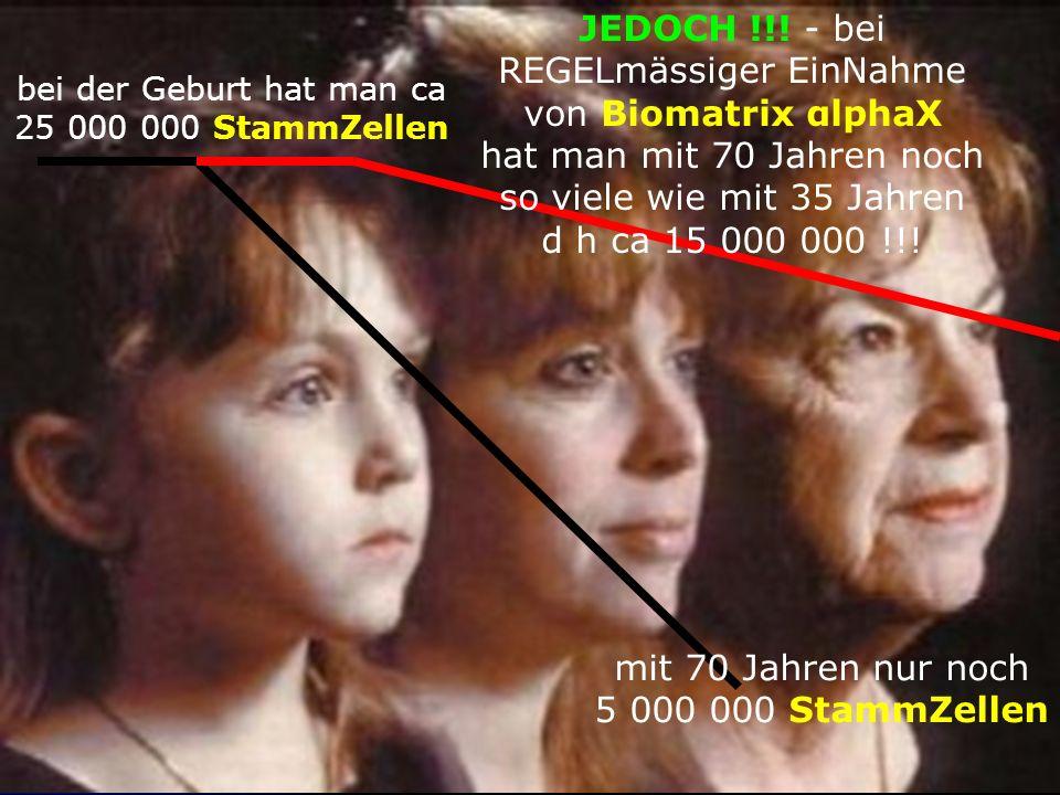 bei der Geburt hat man ca 25 000 000 StammZellen mit 70 Jahren nur noch 5 000 000 StammZellen JEDOCH !!.