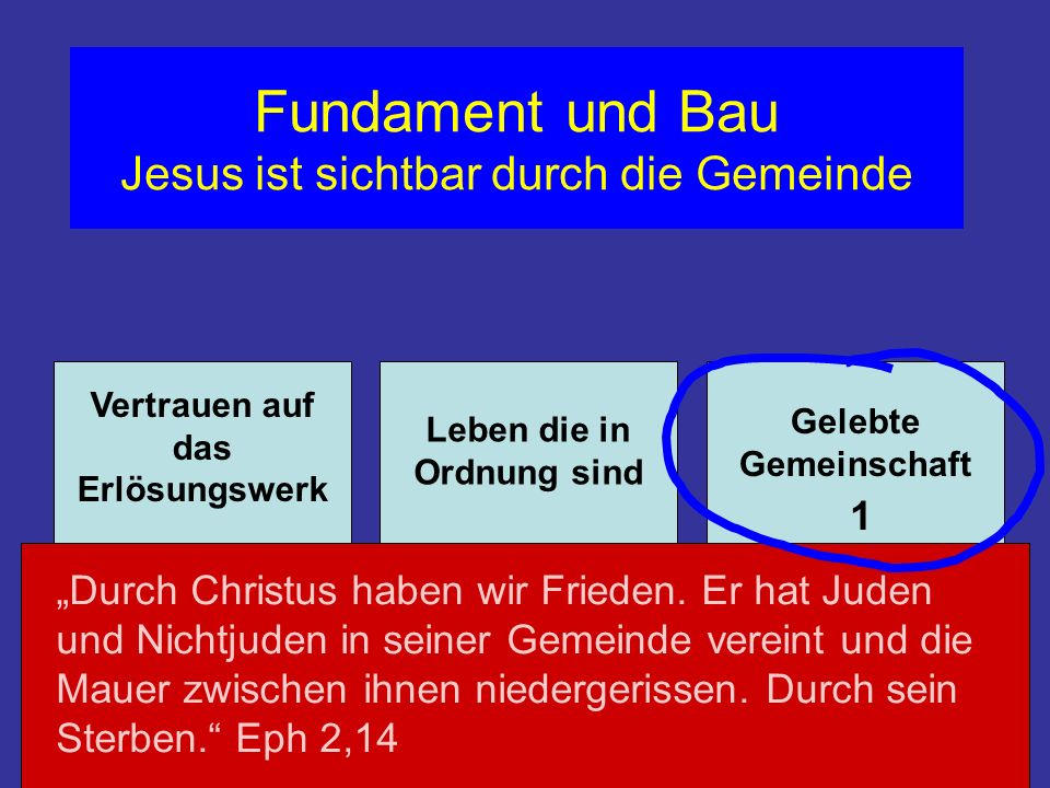 Fundament und Bau Jesus ist sichtbar durch die Gemeinde Vertrauen auf das Erlösungswerk Leben die in Ordnung sind Gelebte Gemeinschaft Alles im Himmel