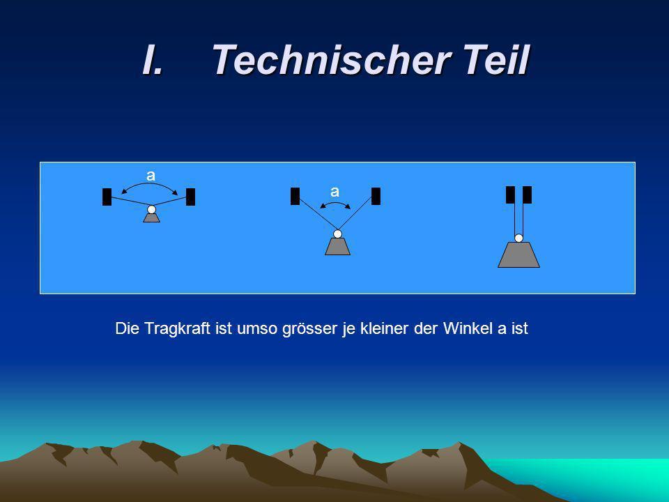 I.Technischer Teil a a Die Tragkraft ist umso grösser je kleiner der Winkel a ist