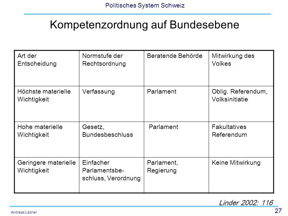 27 Politisches System Schweiz Andreas Ladner Kompetenzordnung auf Bundesebene Art der Entscheidung Normstufe der Rechtsordnung Beratende BehördeMitwir