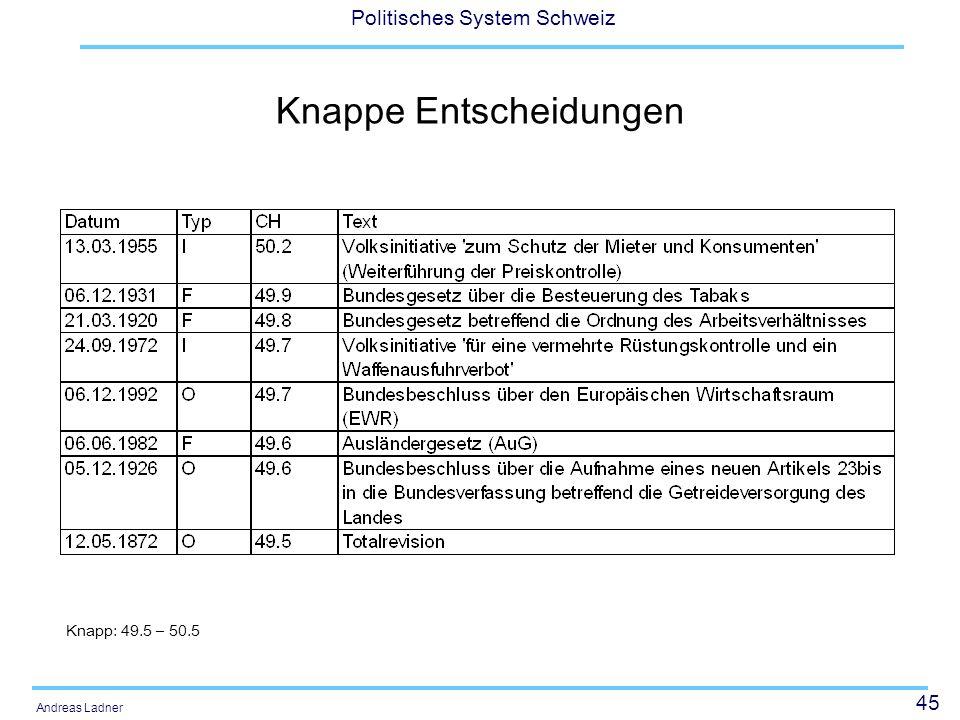 45 Politisches System Schweiz Andreas Ladner Knappe Entscheidungen Knapp: 49.5 – 50.5