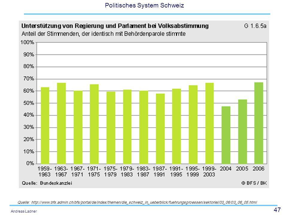 47 Politisches System Schweiz Andreas Ladner Quelle: http://www.bfs.admin.ch/bfs/portal/de/index/themen/die_schweiz_in_ueberblick/fuehrungsgroessen/se