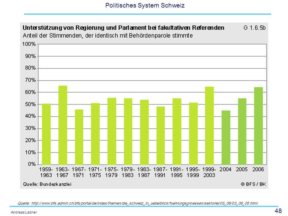 48 Politisches System Schweiz Andreas Ladner Quelle: http://www.bfs.admin.ch/bfs/portal/de/index/themen/die_schweiz_in_ueberblick/fuehrungsgroessen/se