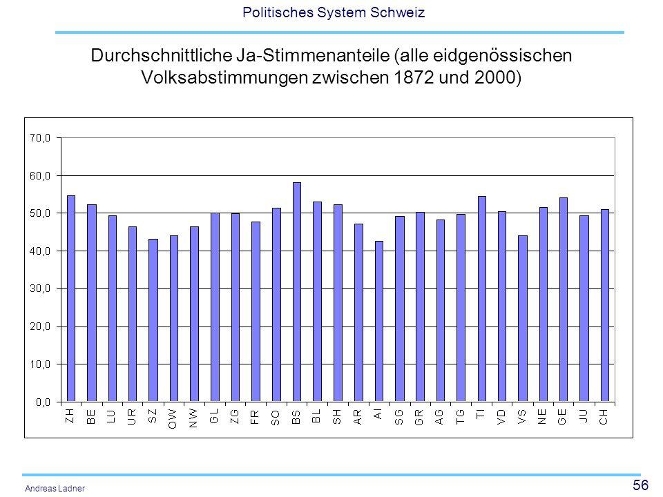 56 Politisches System Schweiz Andreas Ladner Durchschnittliche Ja-Stimmenanteile (alle eidgenössischen Volksabstimmungen zwischen 1872 und 2000)