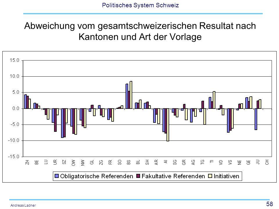 58 Politisches System Schweiz Andreas Ladner Abweichung vom gesamtschweizerischen Resultat nach Kantonen und Art der Vorlage
