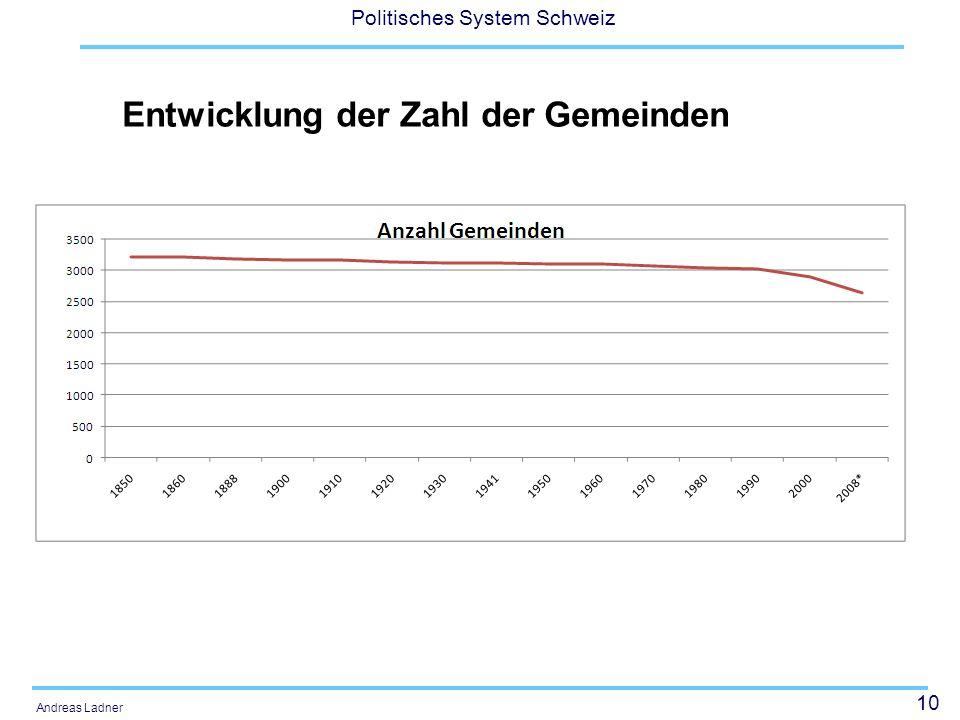 10 Politisches System Schweiz Andreas Ladner Entwicklung der Zahl der Gemeinden