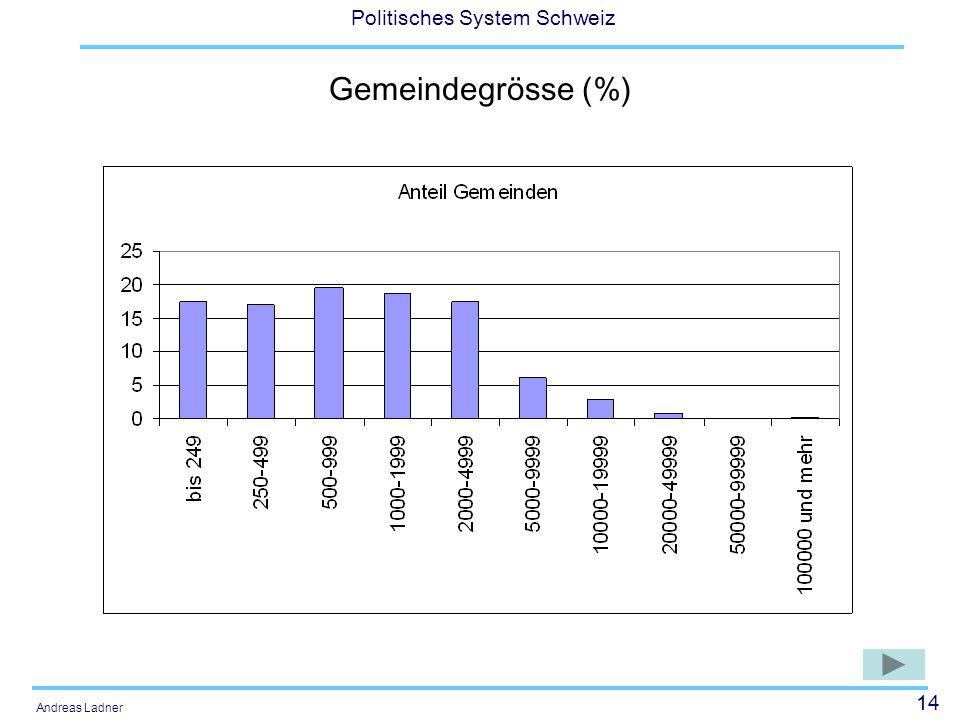14 Politisches System Schweiz Andreas Ladner Gemeindegrösse (%)