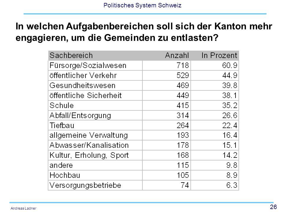 26 Politisches System Schweiz Andreas Ladner In welchen Aufgabenbereichen soll sich der Kanton mehr engagieren, um die Gemeinden zu entlasten?