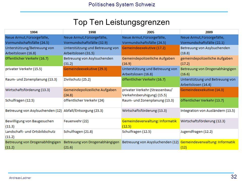 32 Politisches System Schweiz Andreas Ladner Top Ten Leistungsgrenzen