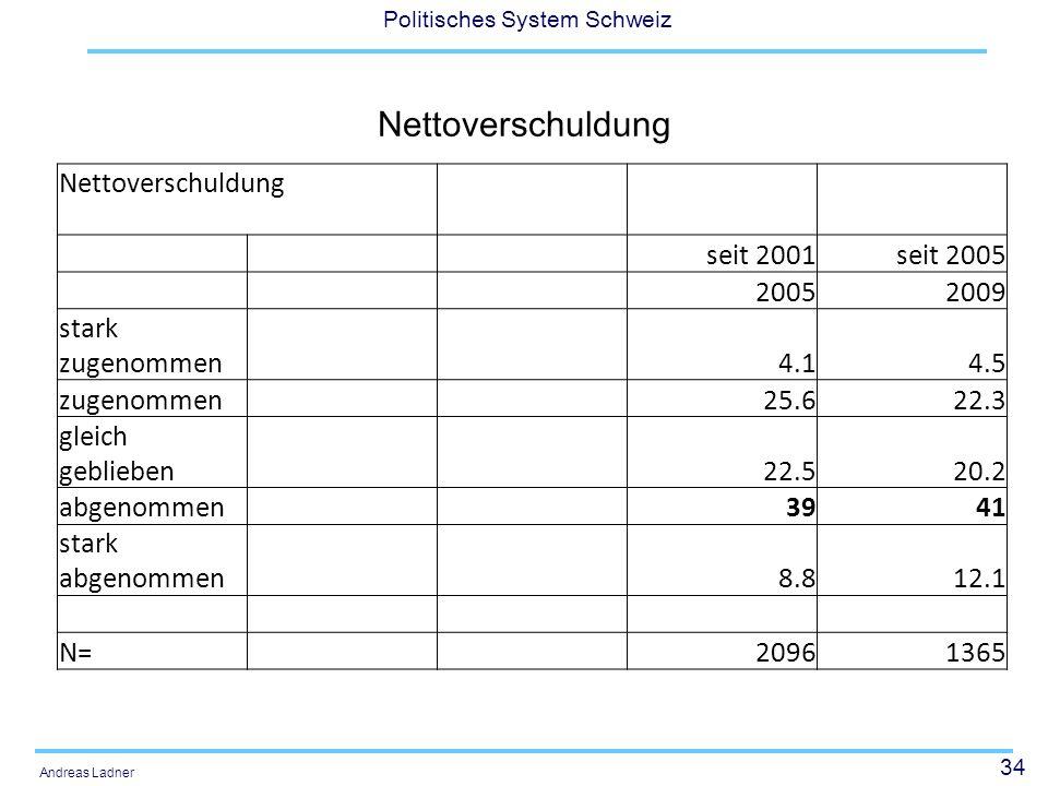 34 Politisches System Schweiz Andreas Ladner Nettoverschuldung seit 2001seit 2005 20052009 stark zugenommen 4.14.5 zugenommen 25.622.3 gleich gebliebe
