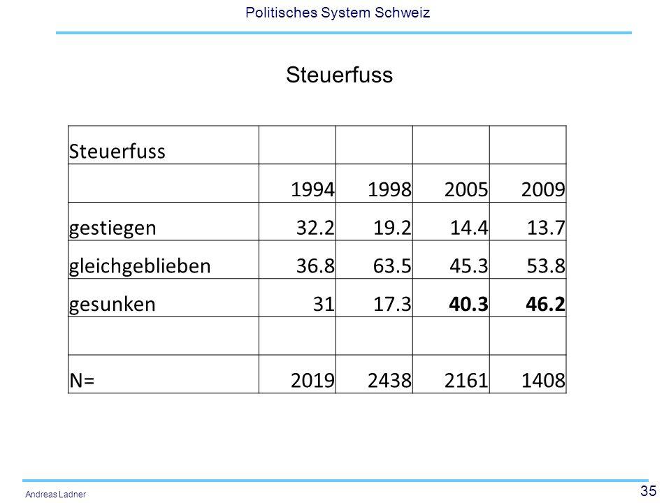 35 Politisches System Schweiz Andreas Ladner Steuerfuss 1994199820052009 gestiegen32.219.214.413.7 gleichgeblieben36.863.545.353.8 gesunken3117.340.34
