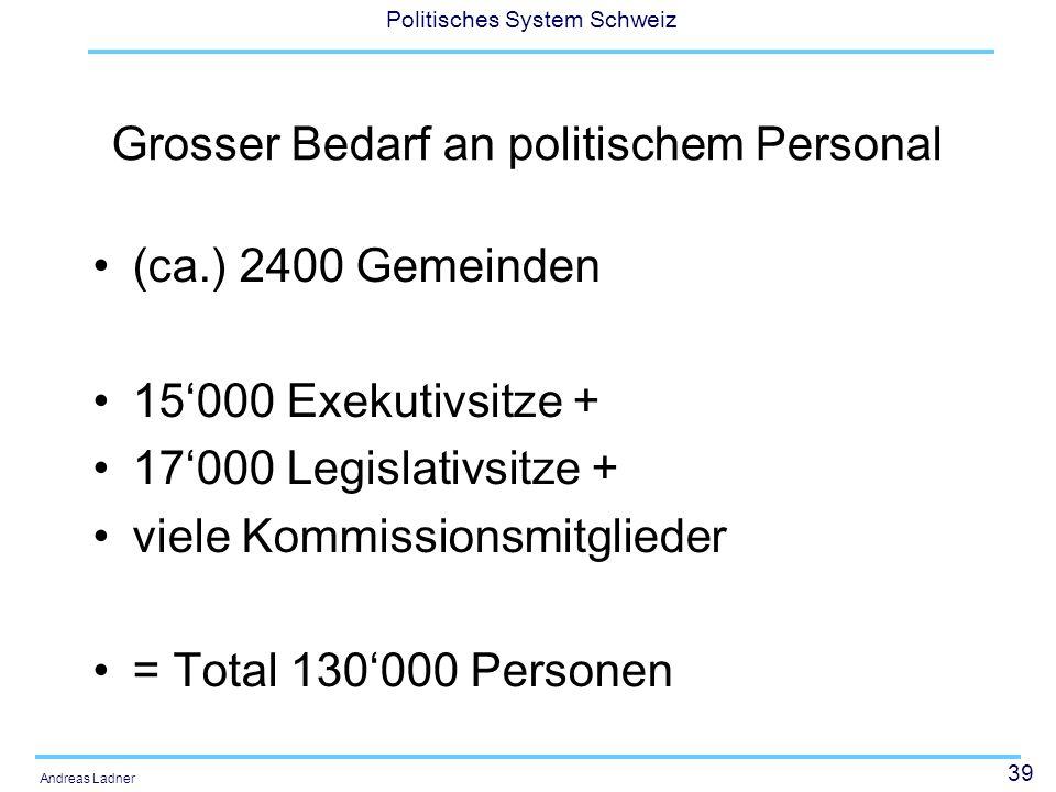 39 Politisches System Schweiz Andreas Ladner Grosser Bedarf an politischem Personal (ca.) 2400 Gemeinden 15000 Exekutivsitze + 17000 Legislativsitze +