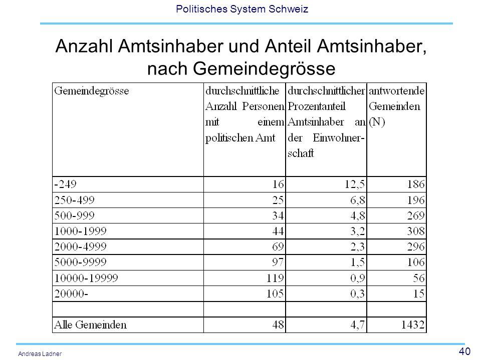 40 Politisches System Schweiz Andreas Ladner Anzahl Amtsinhaber und Anteil Amtsinhaber, nach Gemeindegrösse