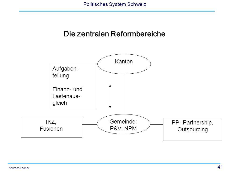41 Politisches System Schweiz Andreas Ladner Die zentralen Reformbereiche Gemeinde: P&V: NPM PP- Partnership, Outsourcing IKZ, Fusionen Aufgaben- teil