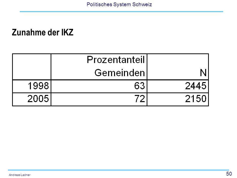 50 Politisches System Schweiz Andreas Ladner Zunahme der IKZ