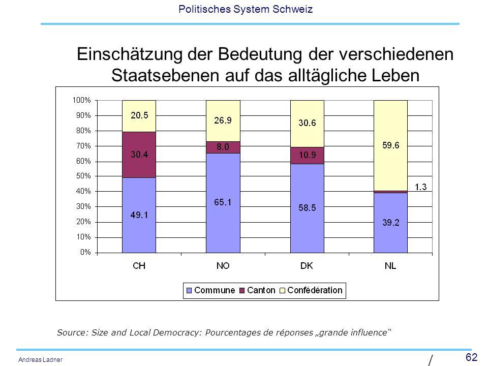 62 Politisches System Schweiz Andreas Ladner | Diaposit ive 62 | Einschätzung der Bedeutung der verschiedenen Staatsebenen auf das alltägliche Leben S