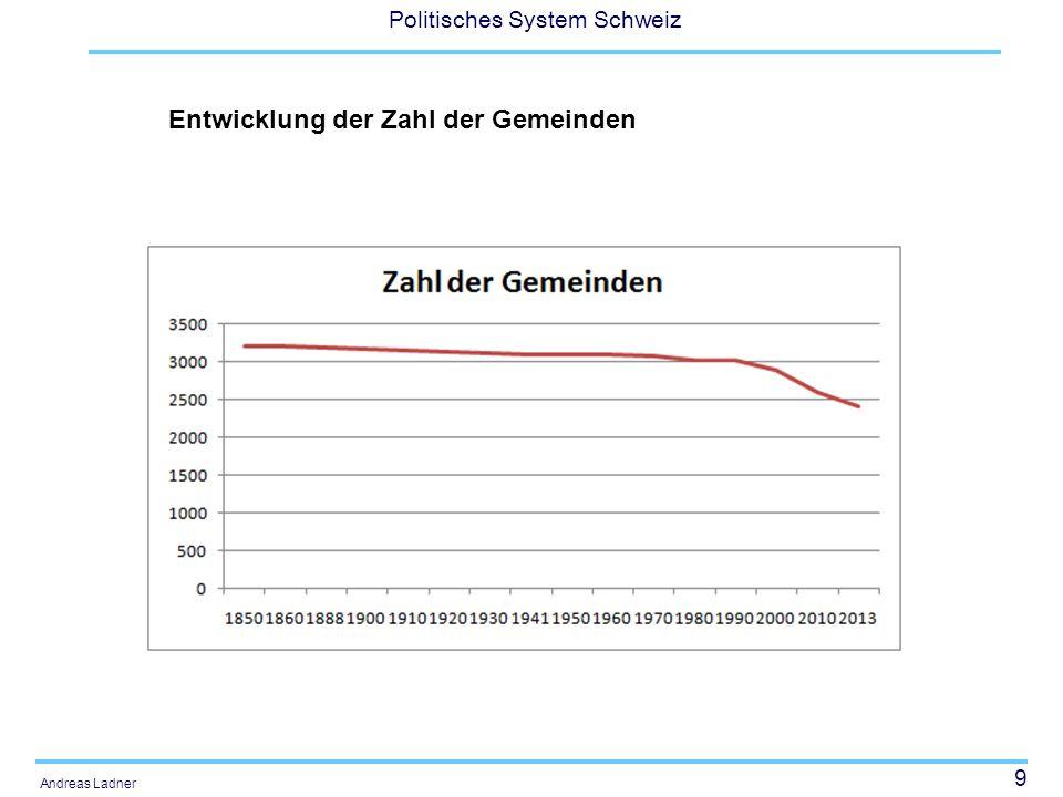 20 Politisches System Schweiz Andreas Ladner Gemeindeautonomie Staatsrechtlich: Handlungsspielraum in Bezug auf die Gemeindeorganisation Ökonomisch: Gemeindeausgaben pro Kopf Einschätzung der Gemeindeschreiber